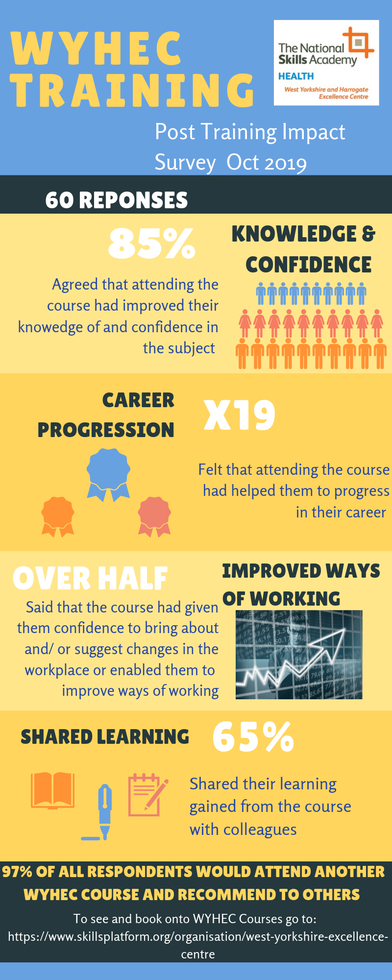 WYHEC training impact survey infographic.png